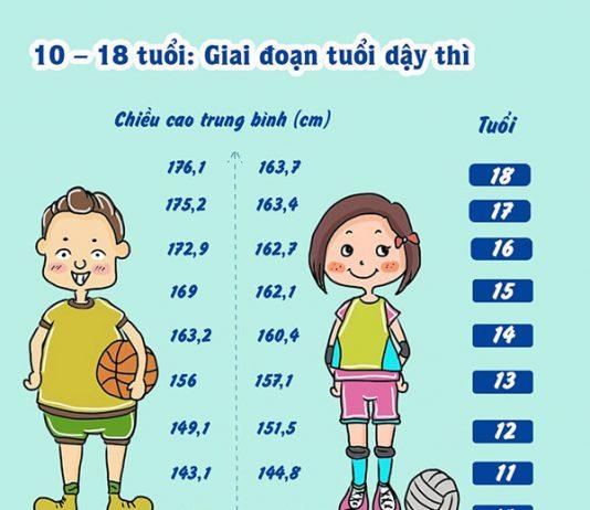 Chiều cao trung bình của trẻ 15 tuổi